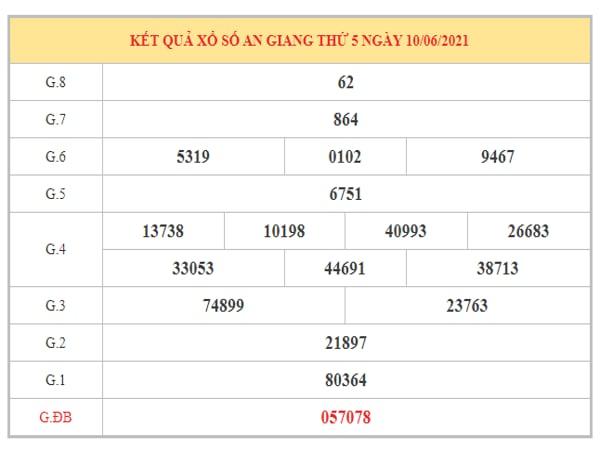 Dự đoán XSAG ngày 17/6/2021 dựa trên kết quả kì trước