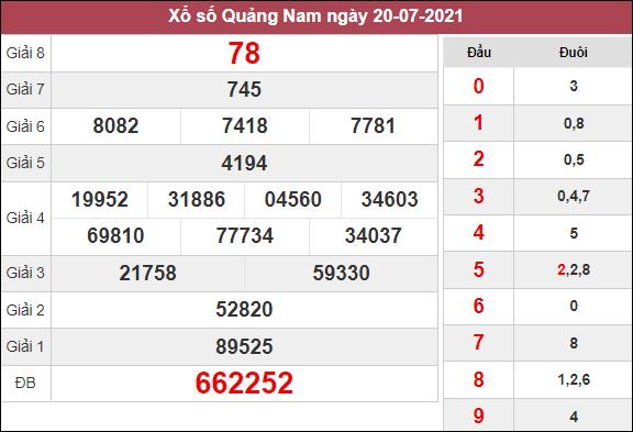 Dự đoán XSQNM ngày 27/7/2021 dựa trên kết quả kì trước